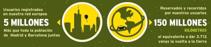 Carpooling.com alcanza 5 millones de usuarios y celebra 1.000 días online en España