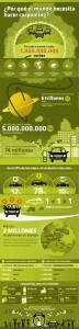 carpooling es infographic 72x300 De Conduzco.es a Carpooling.es, entrevista a Juan Pérez (Country Manager)