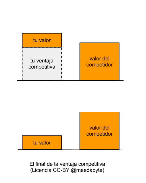 SPANISH Disegni Future Proof Business Competitive advantage improves competitorsCompetitors La empresa a prueba de futuro