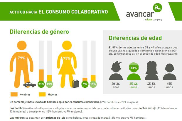 Peril usuario consumo colaborativo - Avancar