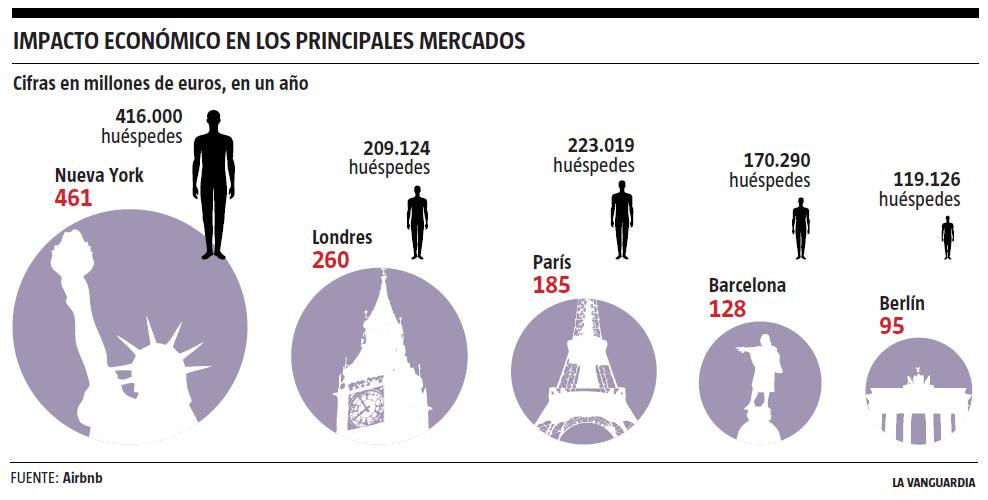 airbnb lavanguardia La comunidad Airbnb aporta 128 millones de euros a la economía de Barcelona