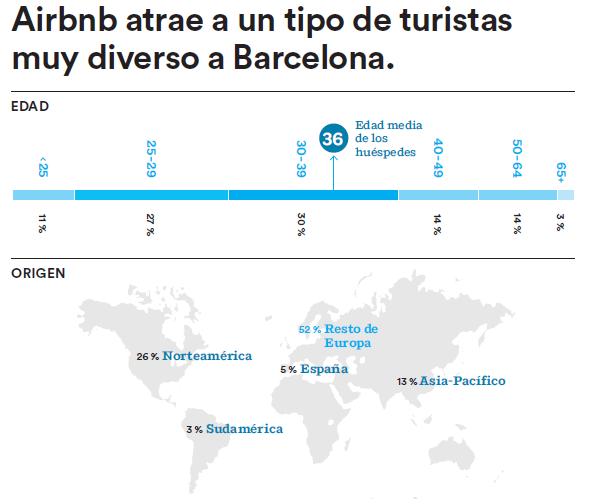 airbnb turistas La comunidad Airbnb aporta 128 millones de euros a la economía de Barcelona