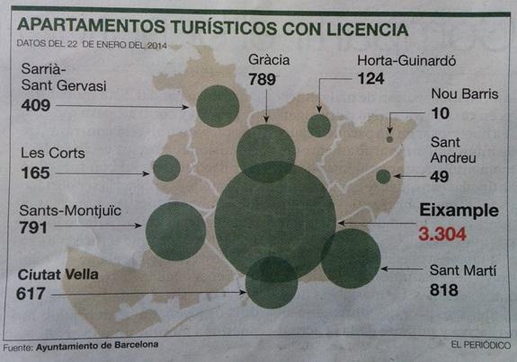 periodico La comunidad Airbnb aporta 128 millones de euros a la economía de Barcelona