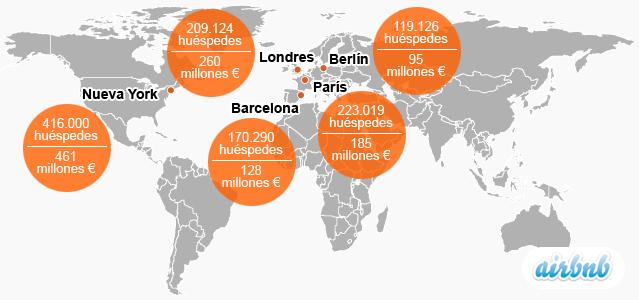 Impacto económico Airbnb