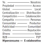 Compartativa