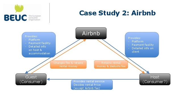 Case study BEUC Airbnb