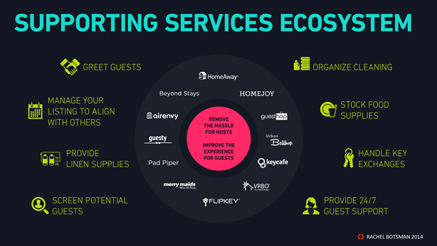 Ecosistema de servicios para Airbnb