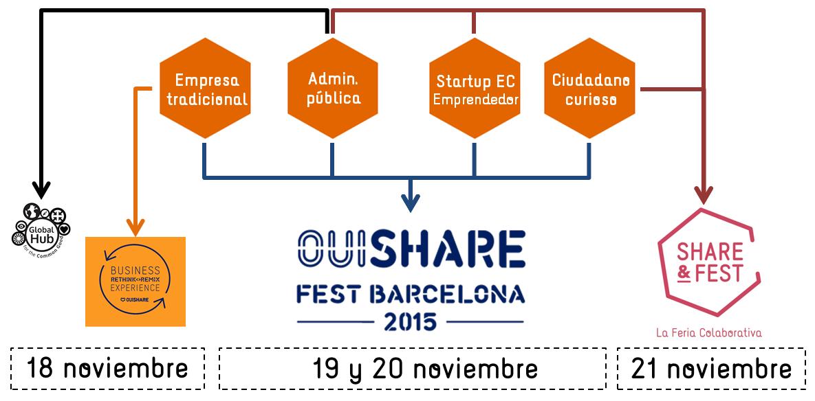 Agenda del OuiShare Fest Barcelona