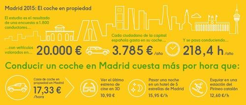 Avancar Madrid