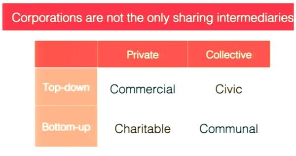 Las corporaciones no son los únicos intermediarios