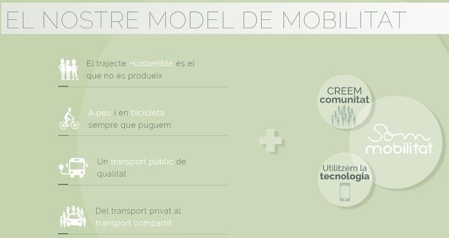 Modelo Movilidad de SOM Mobilitat
