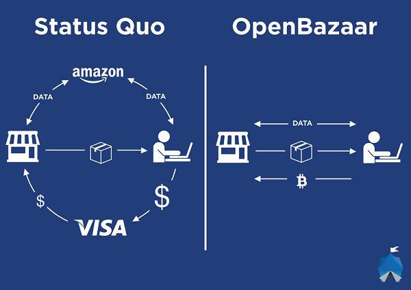 ¿Qué es open bazaar?
