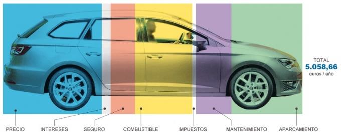 Un Coche Mejor Comprate Un Movil Para Acceder A El on Car Rental En Todo El Mundo