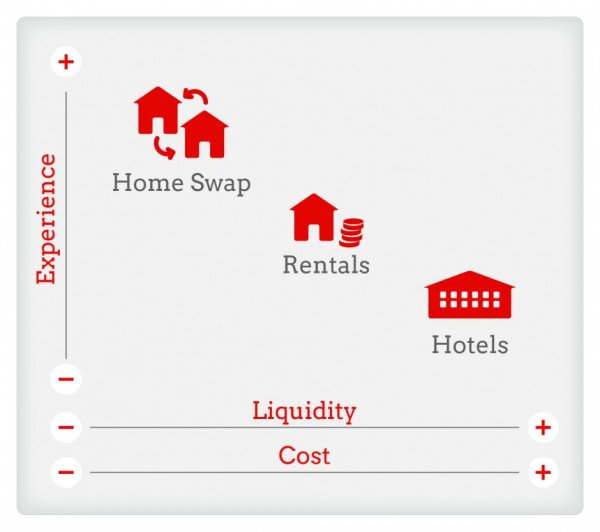 home-swap-cost-liquidity-experience2-940x833