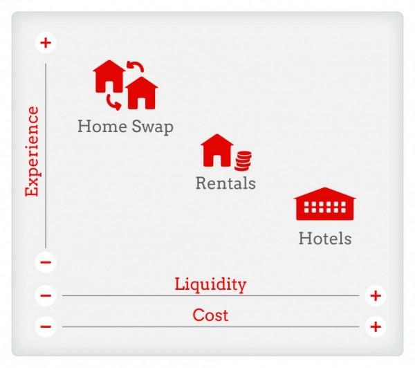 home-swap-cost-liquidity-experience2-940x833