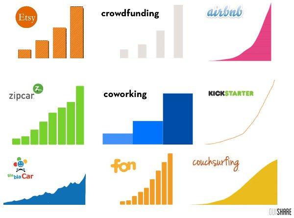 crecimiento_consumo_colaborativo