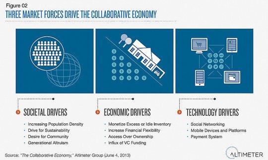 Drivers economía colaborativa (Fuente: Altimeter)