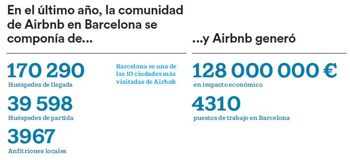 Airbnb: 128M€ de impacto