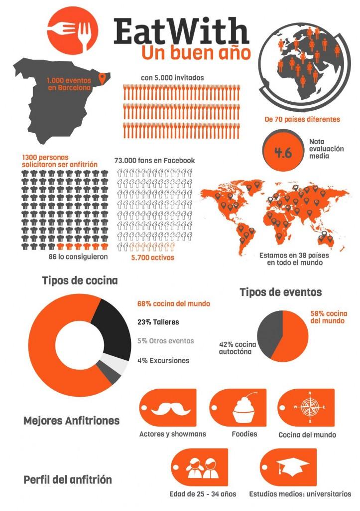 EatWith Infografia 1 año