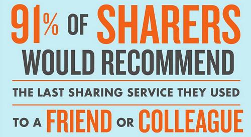 El 91% de los que comparten recomendarian el servicio a un amigo