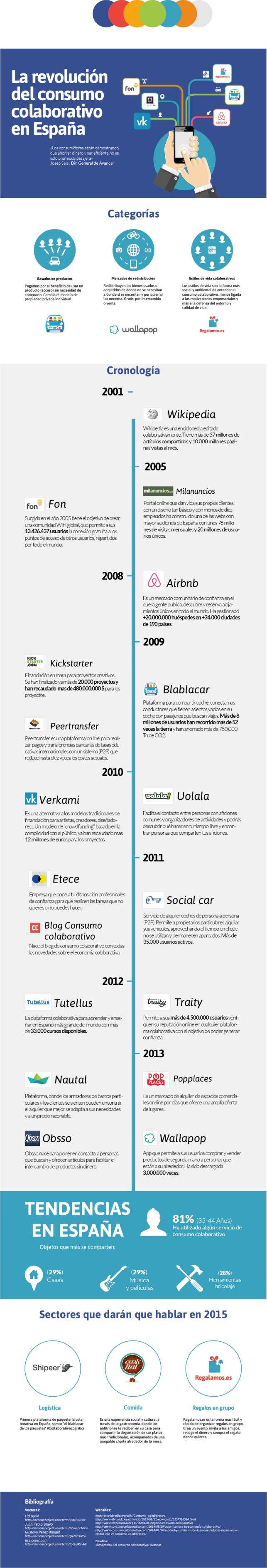 Cronologia Consumo Colaborativo