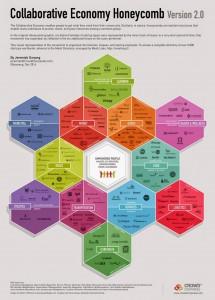Panal de la economía colaborativa v2.0