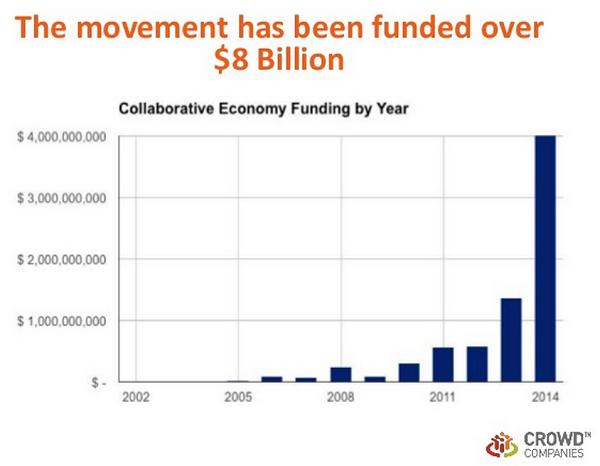 Inversión economía colaborativa
