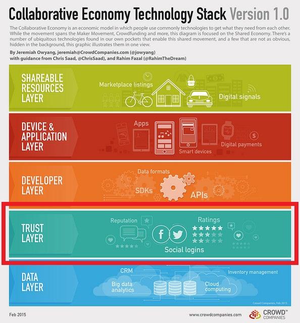 Capas de una startup de economia colaborativa