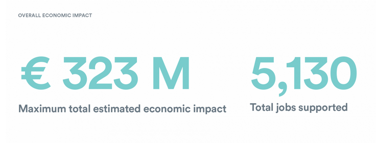 Impacto economico Airbnb Madrid