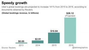 la-fi-g-uber-revenue-20150821