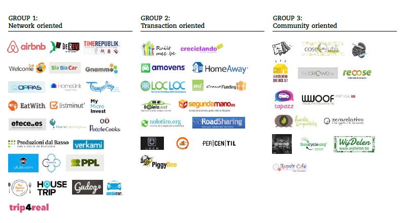 Plataformas consumo colaborativo