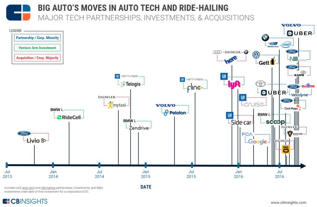 1-big-auto-tech-timeline-august-2016-1