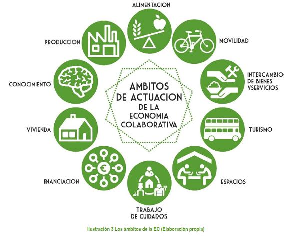 El consumo colaborativo tiene muchas aplicaciones y todas caminan hacia la sostenibilidad, el ahorro y el respeto a todo